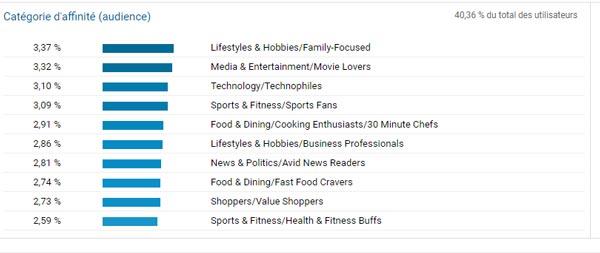 Google Analytics - Données démographiques | Création Buyer Persona | K/Perf