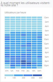 Google Analytics - Horaires de visite | Création Buyer Persona | K/Perf