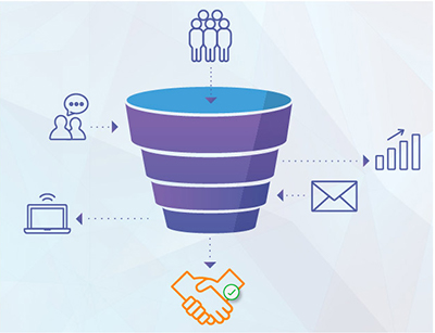 Lead Nurturing Funnel by Marketo | K/Perf